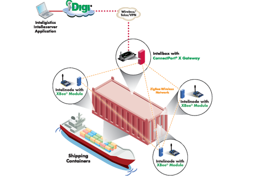 Large_inteligistics_shipping