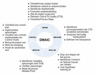 News_big_six-sigma-dmaic