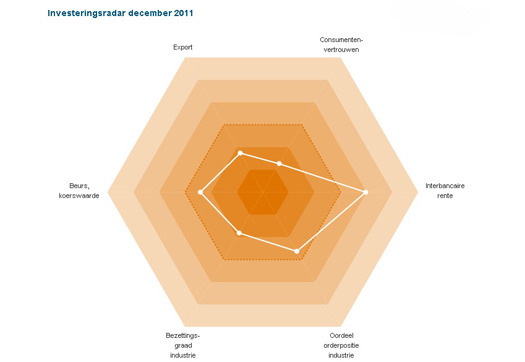 Large_investeringsradar_december_2011