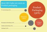 News_big_2012_qrcode_statistiek_verpakking