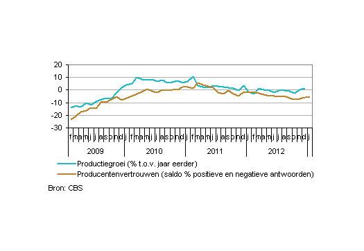 Large_productiegroei-en-producentenvertrouwen