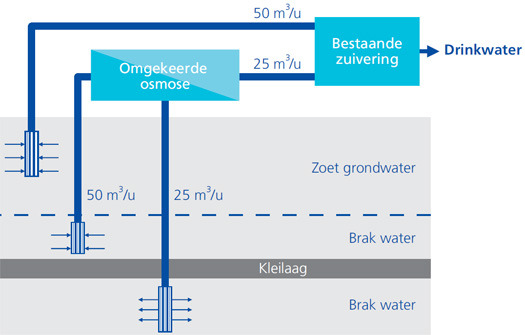 Large_drinkwater-ontzilt-zout-grondwater-vitens