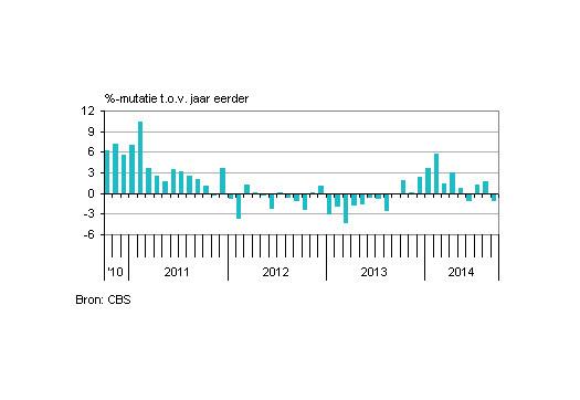 Large_industrie-produceert-in-september-minder-dan-vorig-jaar
