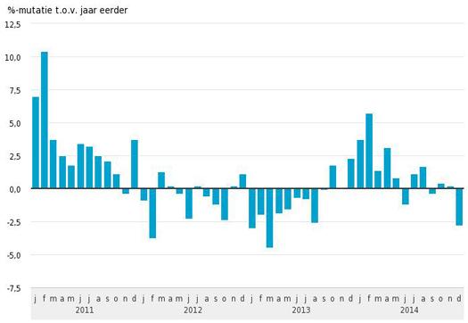 Large_industrie-produceert-in-december-minder-dan-jaar-eerder