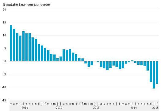 Large_opnieuw-lagere-afzetprijzen-industrie-dan-een-jaar-eerder