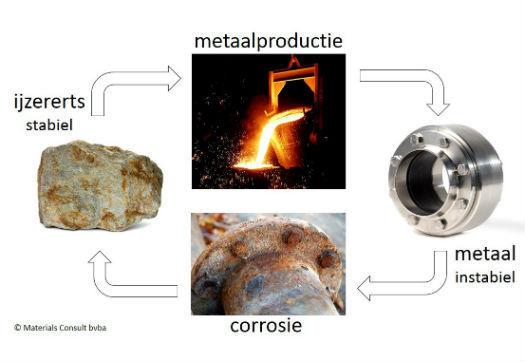 Large_corrosie_kost_ons_11_miljard_per_jaar