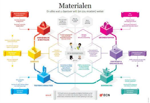 Large_ecn_publiceert_handige_infographic_over_materiaalkunde