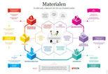 News_big_ecn_publiceert_handige_infographic_over_materiaalkunde