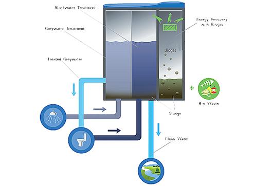 Large_drievoudige-energie-effici_ntie-voor-waterzuiveringinstallaties