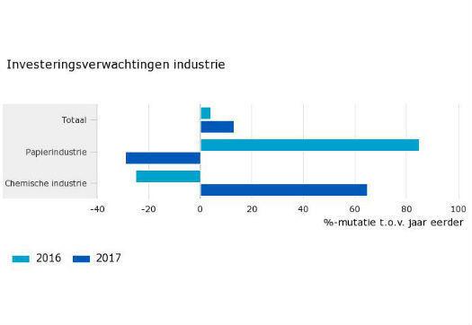 Large_industrie_verwacht_meer_te_investeren_in_2017