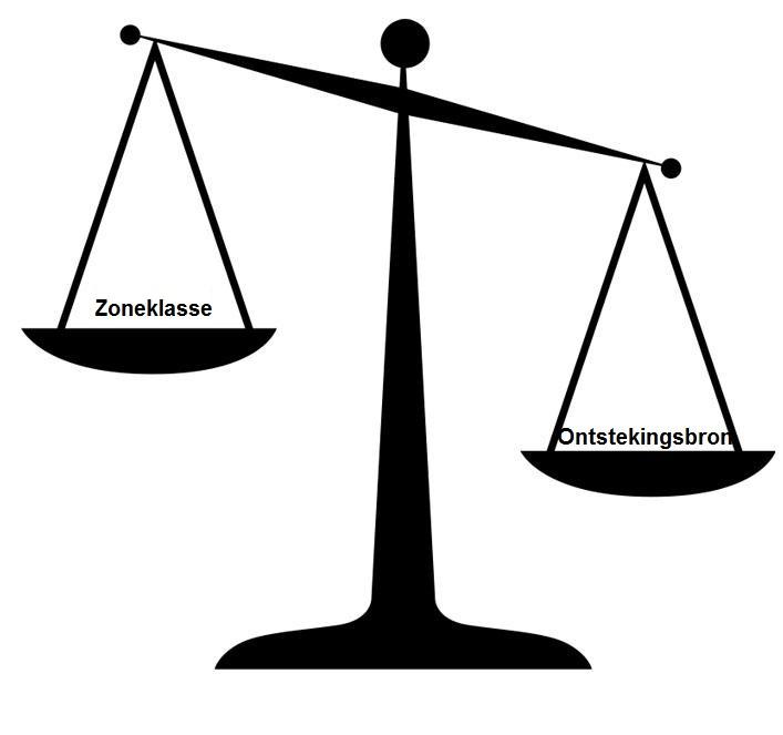 Figuur 4: de relatie tussen zoneklasse en ontstekingsbron