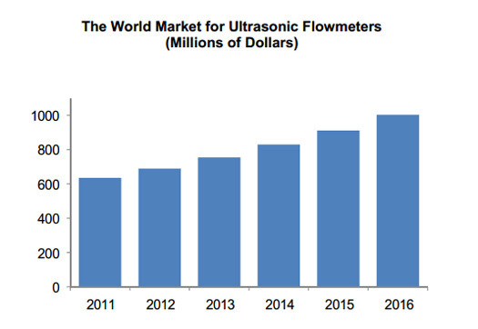 Large_ultrasonic-flowmeter-market-exceeds-_600-million--worldwide_-flow-research-studies-find