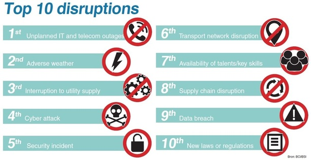 Normal top10 disruptions