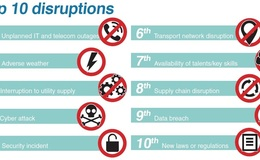 Small top10 disruptions