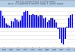 News_big_us-growth-2000s