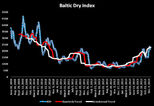 News_big_the_baltic_dry_index
