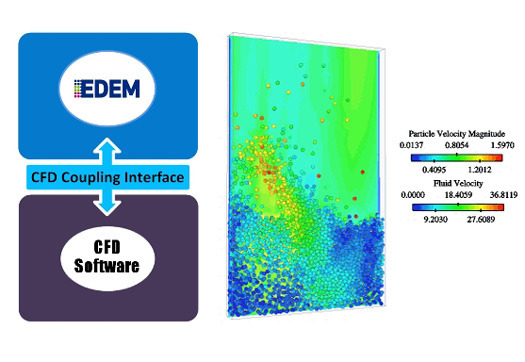 CFD Coupling Interface for EDEM Enables Particle-Fluid