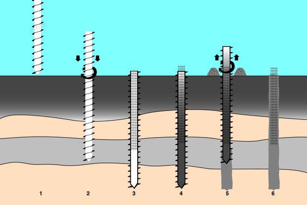 Schema vervaardiging buisschroefpalen